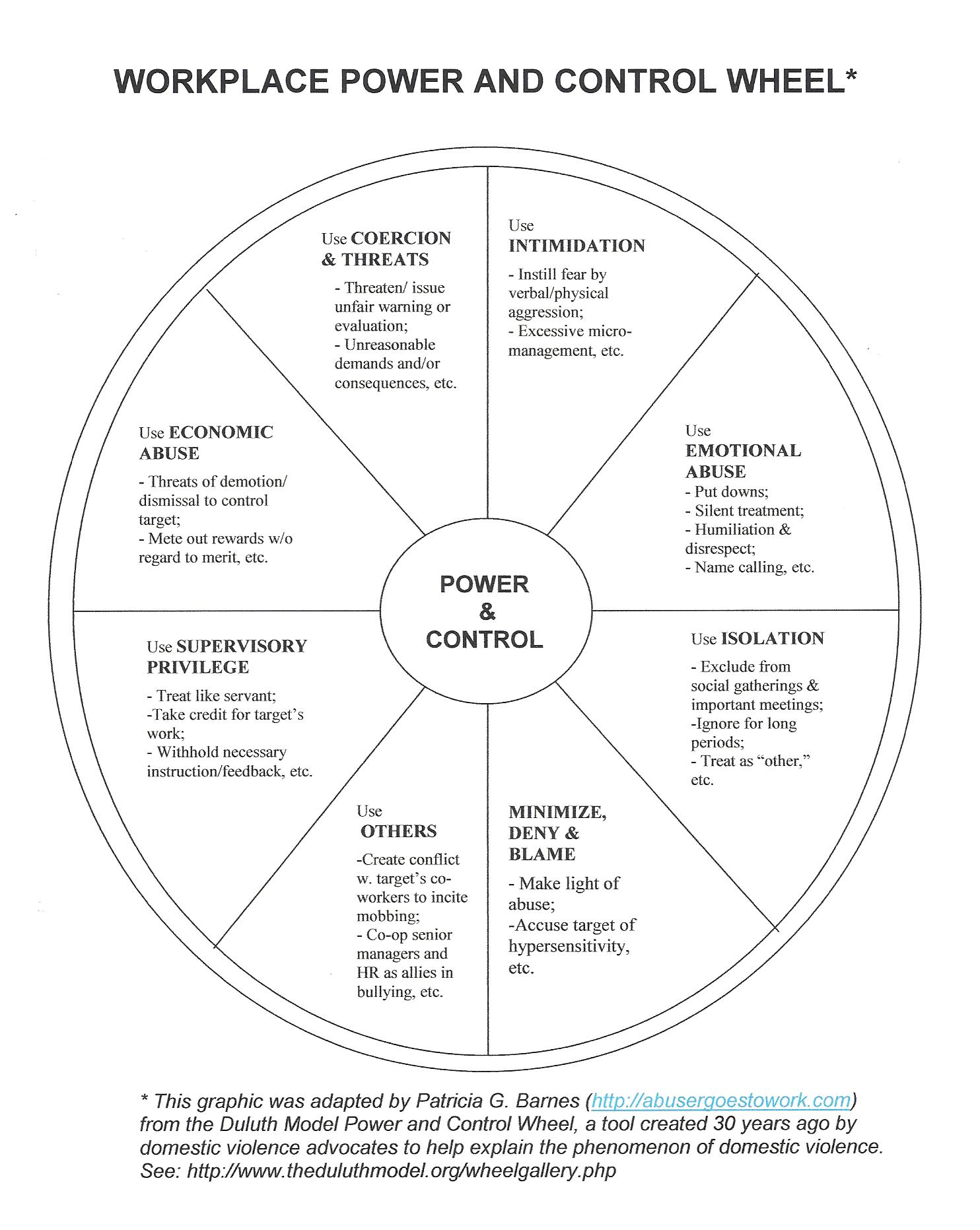 7 Types of Power in the Workplace